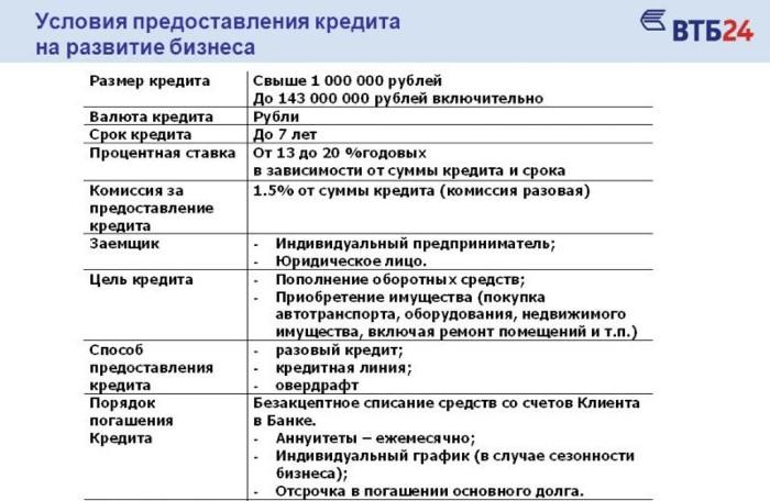 Кредит на счет юридического лица